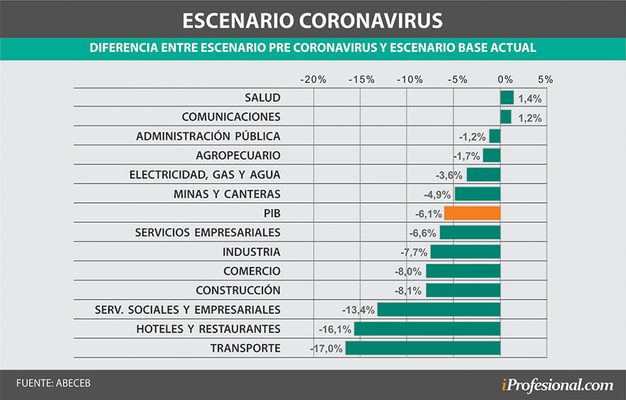 These are the businesses that have fallen the most since the quarantine of the coronavirus