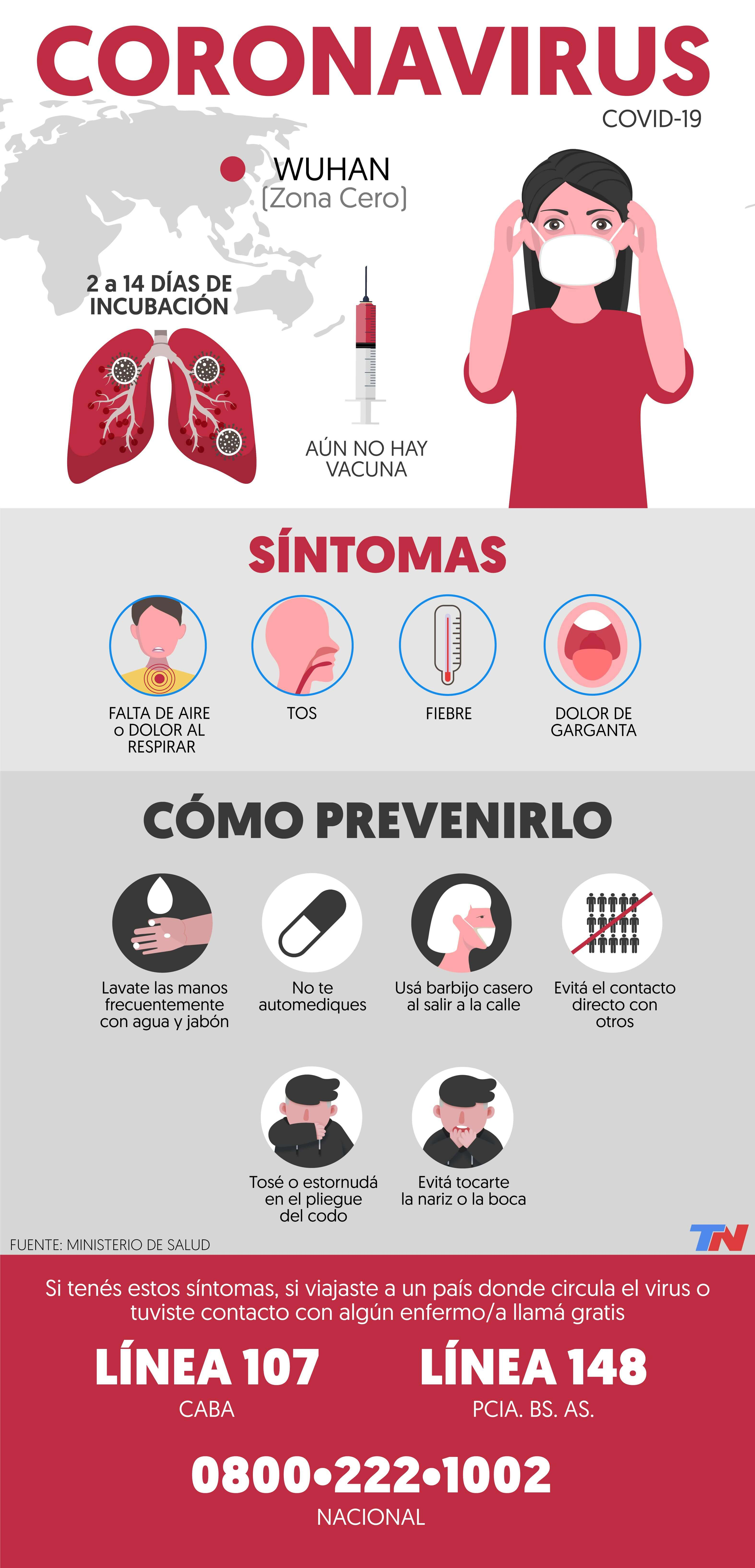 What are the symptoms of coronavirus and how is it prevented (Infographic: TN.com.ar).